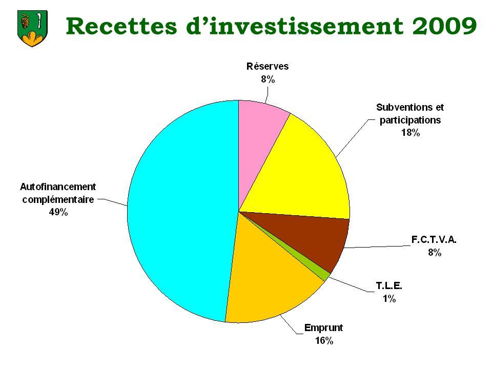 Recettes d'investissement 2009