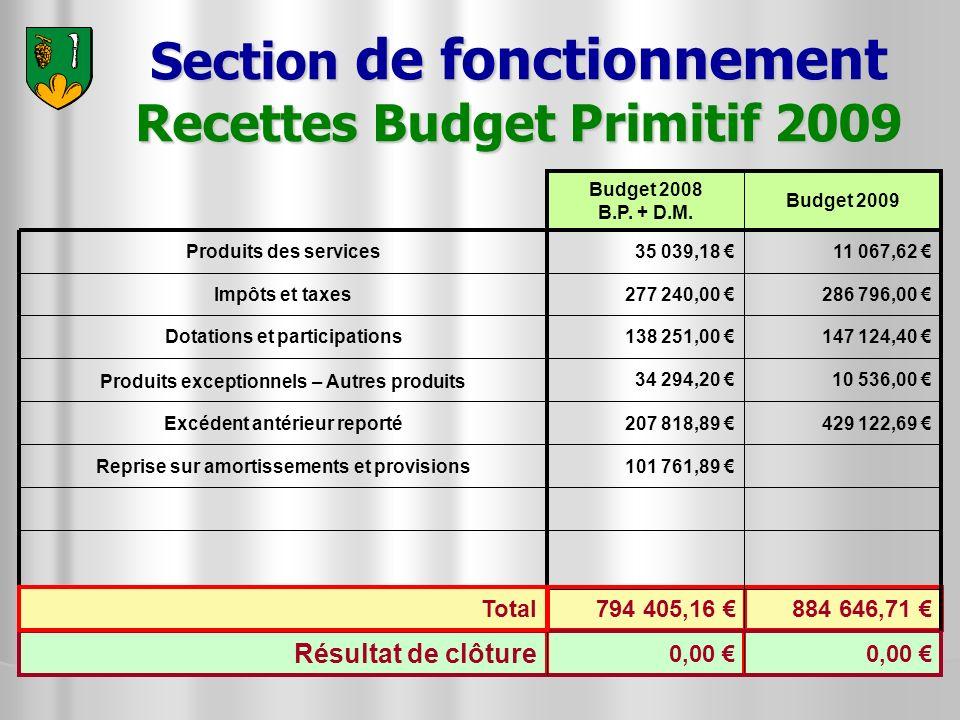Section de fonctionnement Recettes Budget Primitif 2009