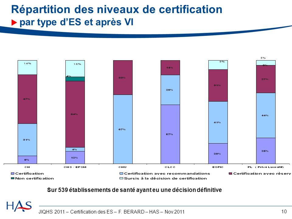 Répartition des niveaux de certification  par type d'ES et après VI