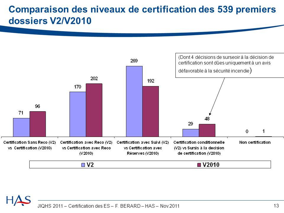 Comparaison des niveaux de certification des 539 premiers dossiers V2/V2010