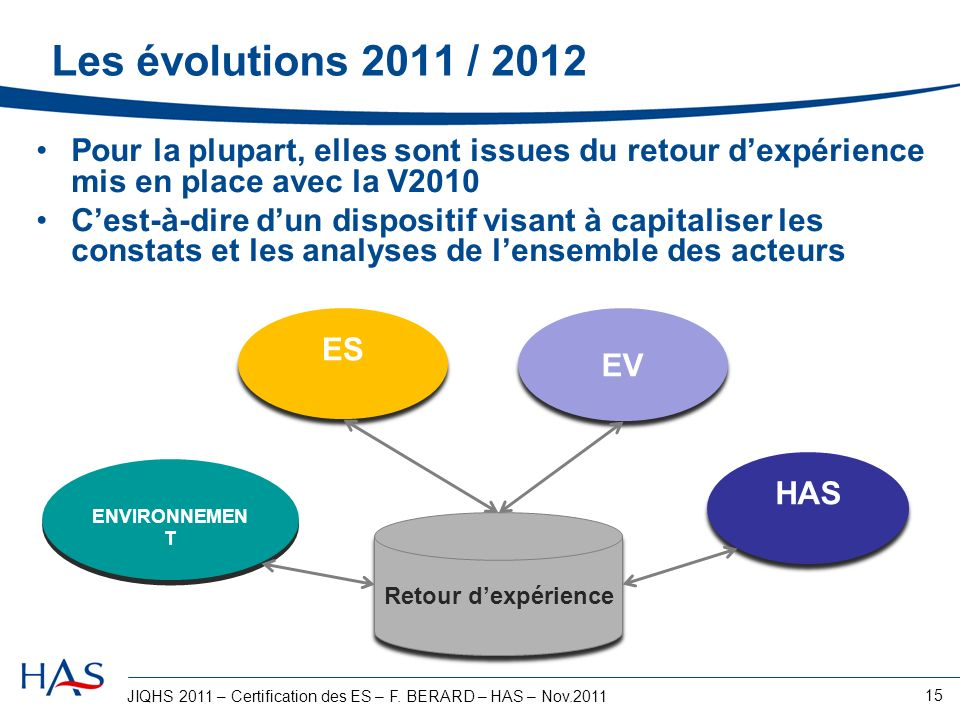 Les évolutions 2011 / 2012 Pour la plupart, elles sont issues du retour d'expérience mis en place avec la V2010.