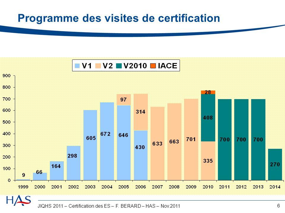 Programme des visites de certification