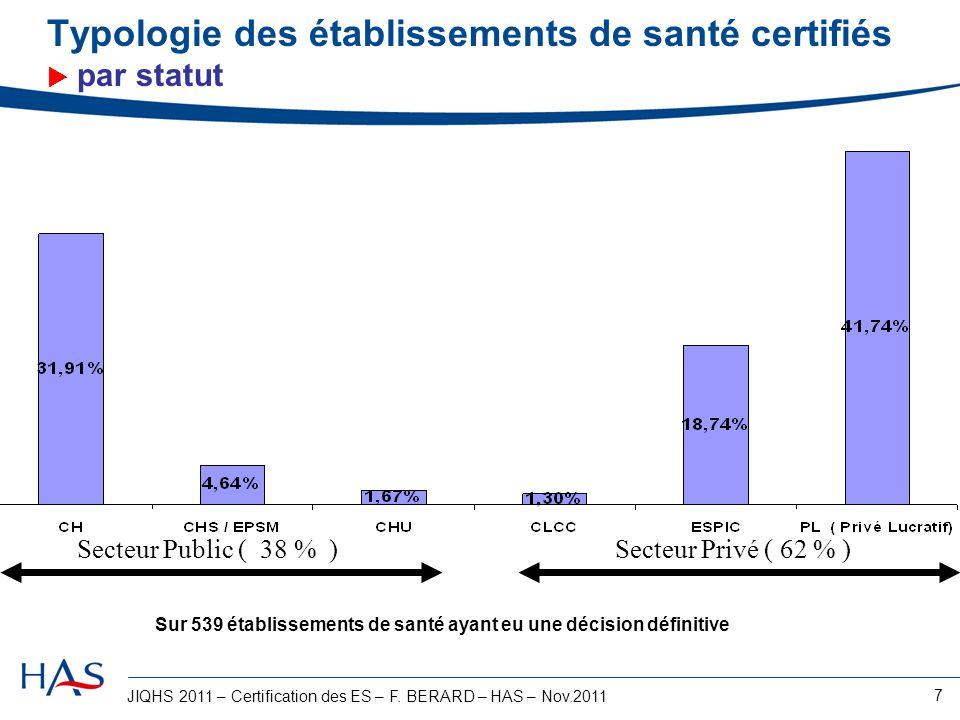 Typologie des établissements de santé certifiés  par statut
