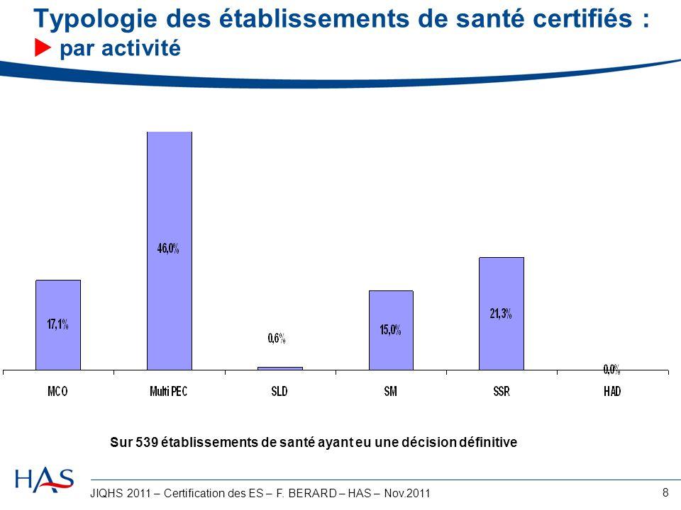 Typologie des établissements de santé certifiés :  par activité