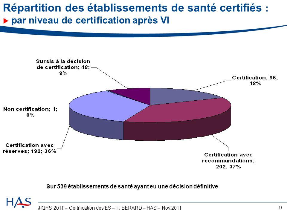 Répartition des établissements de santé certifiés :  par niveau de certification après VI