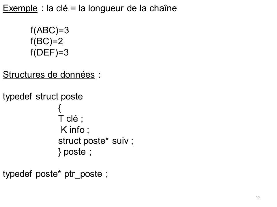 Exemple : la clé = la longueur de la chaîne