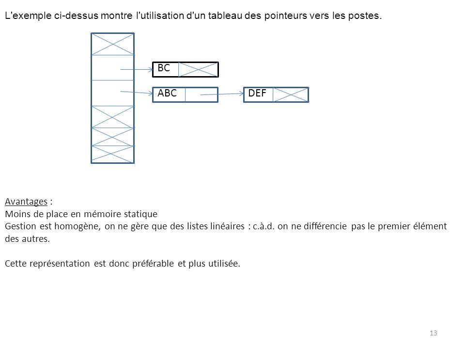 L exemple ci-dessus montre l utilisation d un tableau des pointeurs vers les postes.