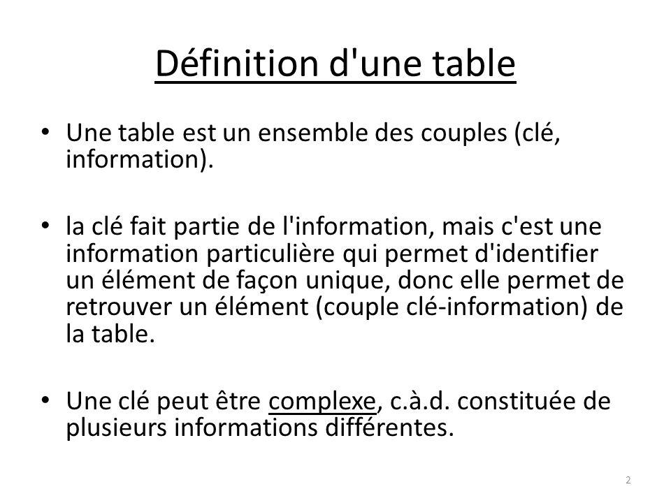 Définition d une table Une table est un ensemble des couples (clé, information).