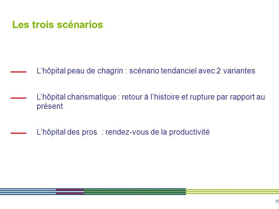 Les trois scénarios L'hôpital peau de chagrin : scénario tendanciel avec 2 variantes.
