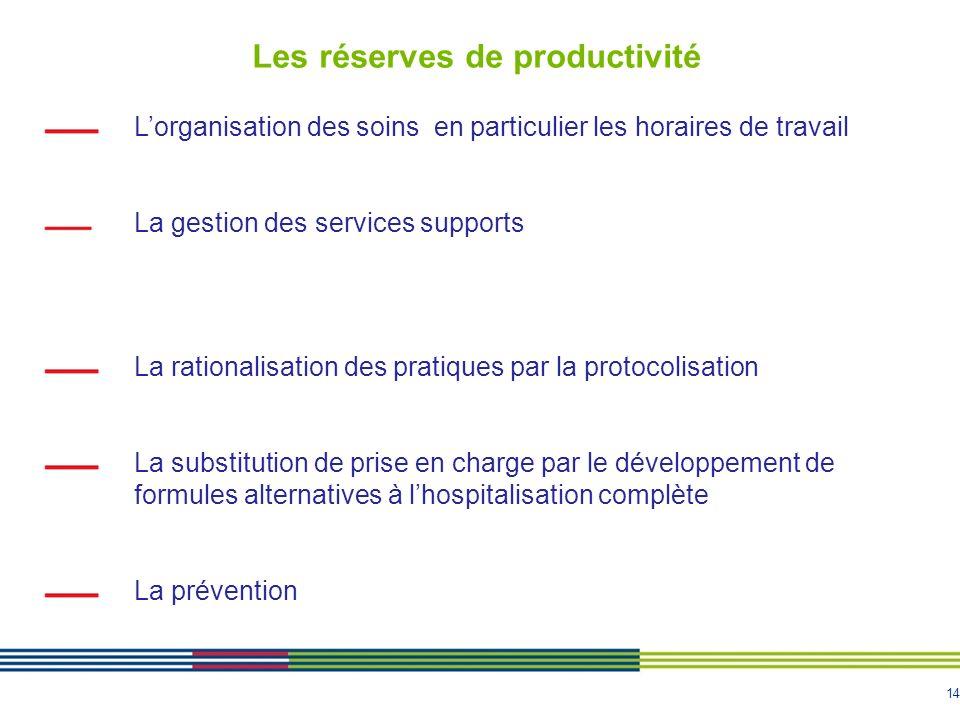 Les réserves de productivité