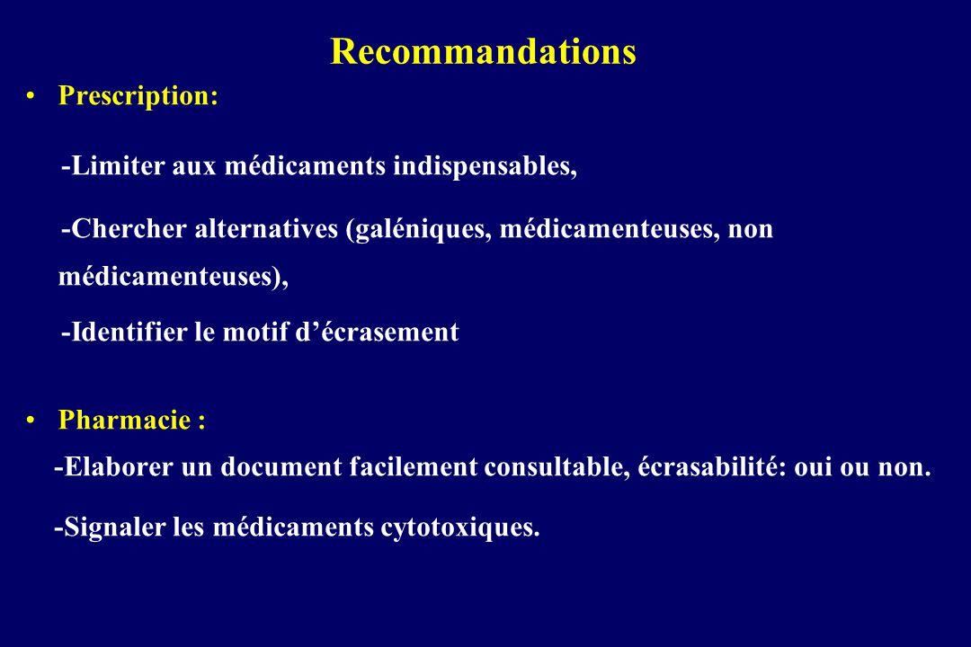 Recommandations Prescription: -Limiter aux médicaments indispensables,