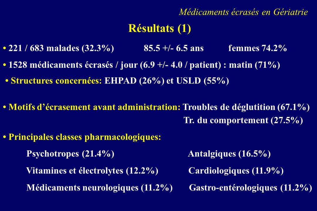Résultats (1) Médicaments écrasés en Gériatrie