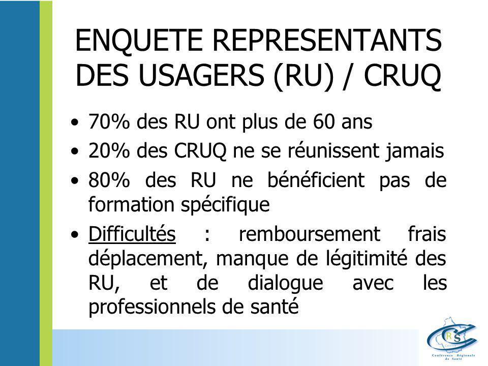 ENQUETE REPRESENTANTS DES USAGERS (RU) / CRUQ