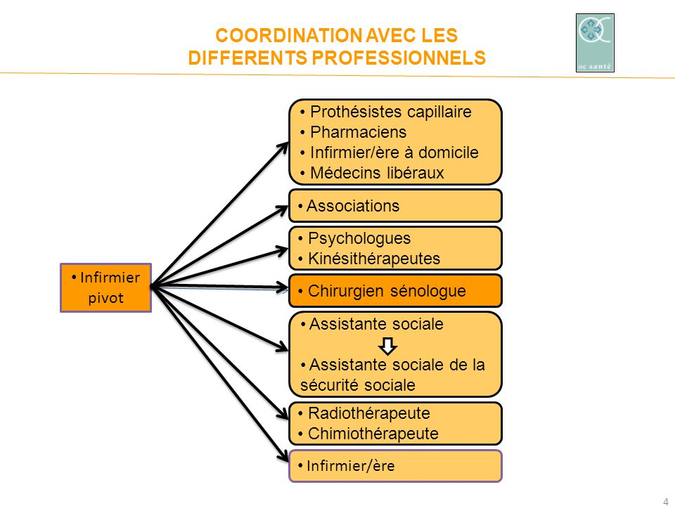 COORDINATION AVEC LES DIFFERENTS PROFESSIONNELS