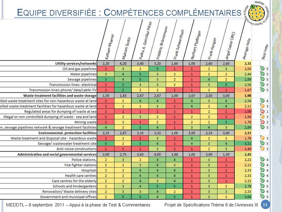 Equipe diversifiée : Compétences complémentaires