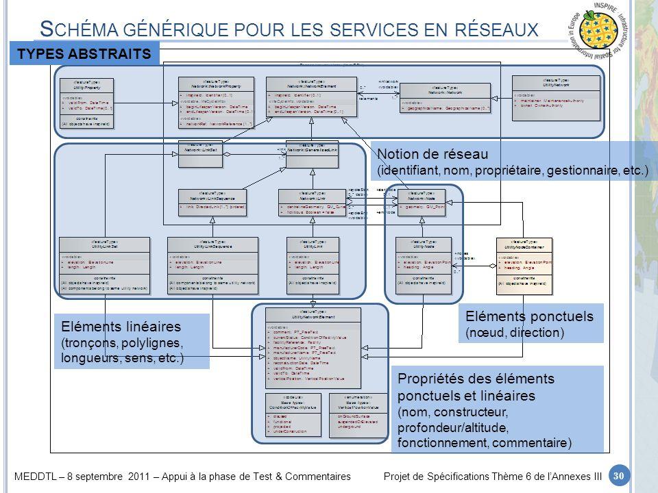 Schéma générique pour les services en réseaux