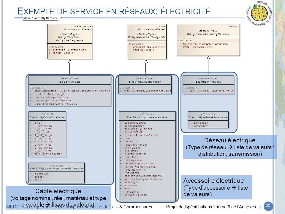 Exemple de service en réseaux: électricité