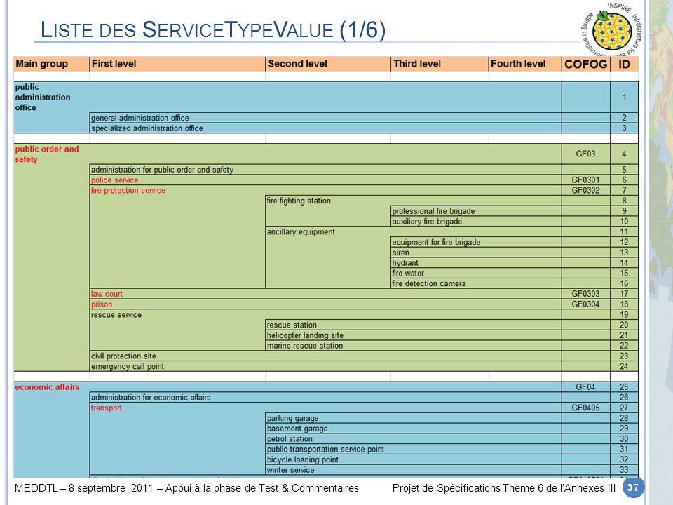 Liste des ServiceTypeValue (1/6)