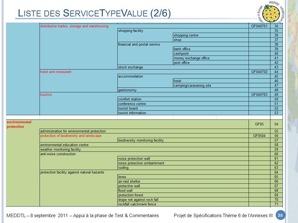 Liste des ServiceTypeValue (2/6)