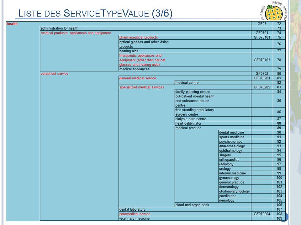Liste des ServiceTypeValue (3/6)