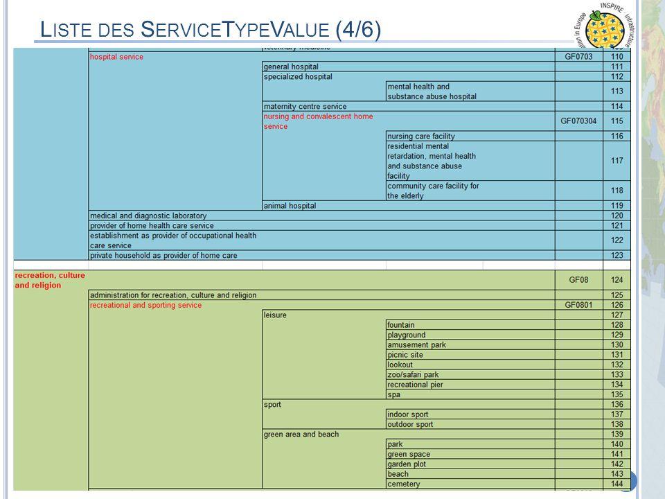 Liste des ServiceTypeValue (4/6)