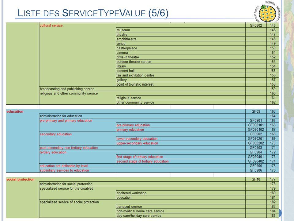 Liste des ServiceTypeValue (5/6)