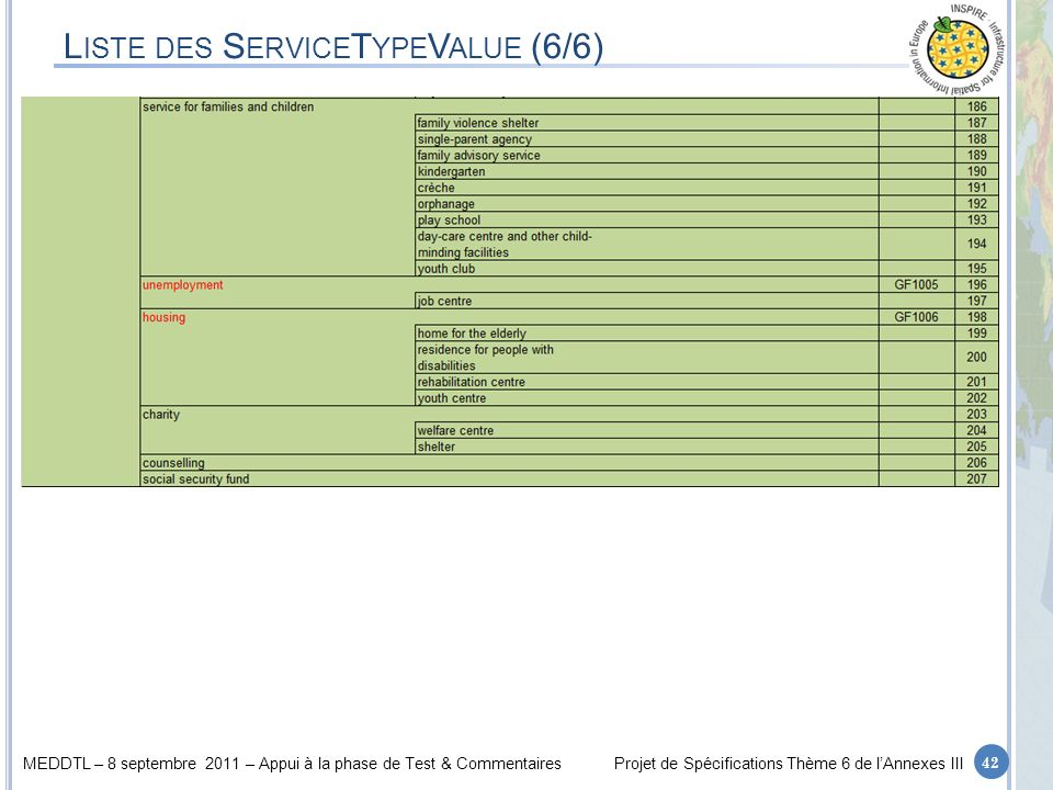 Liste des ServiceTypeValue (6/6)