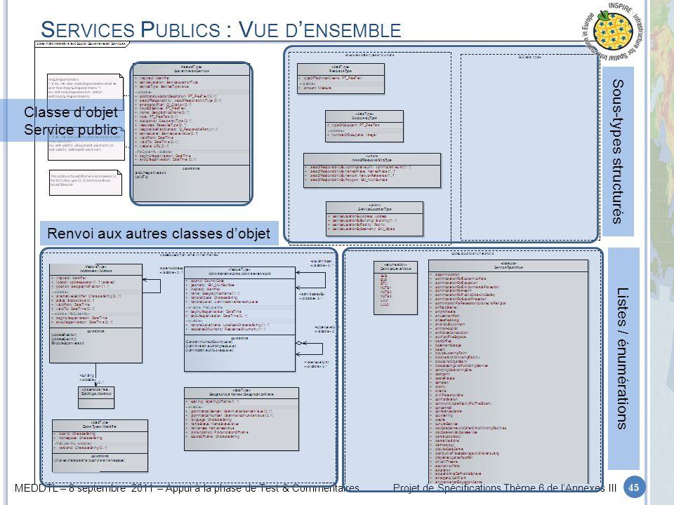 Services Publics : Vue d'ensemble