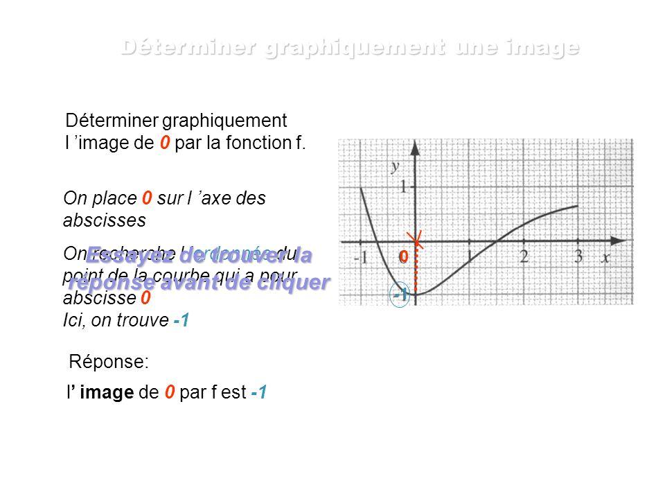 Déterminer graphiquement une image