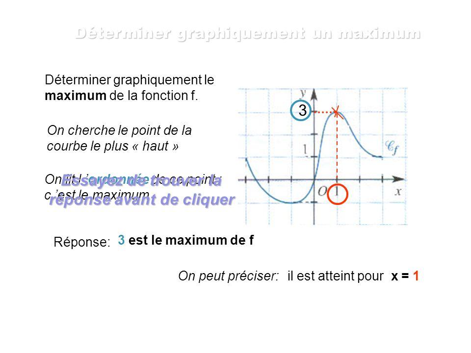 Déterminer graphiquement un maximum