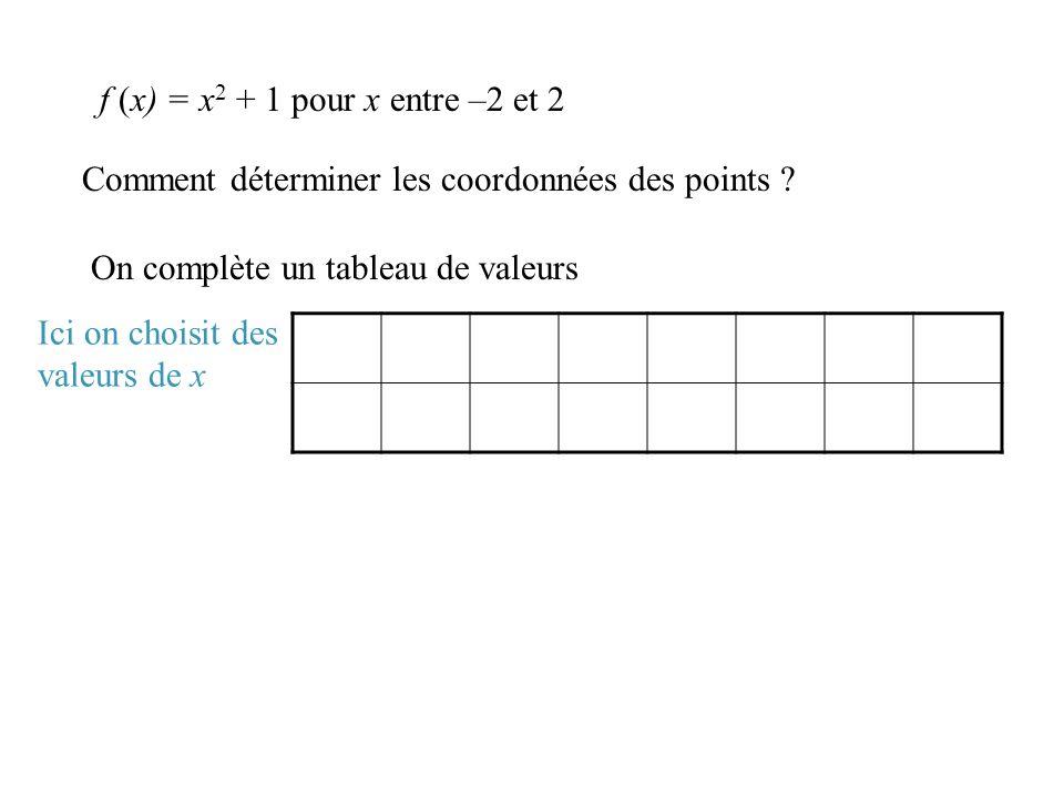 f (x) = x2 + 1 pour x entre –2 et 2