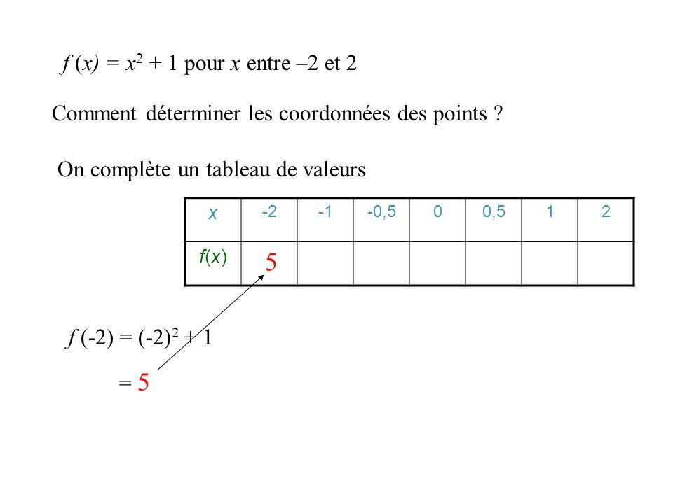 5 f (x) = x2 + 1 pour x entre –2 et 2