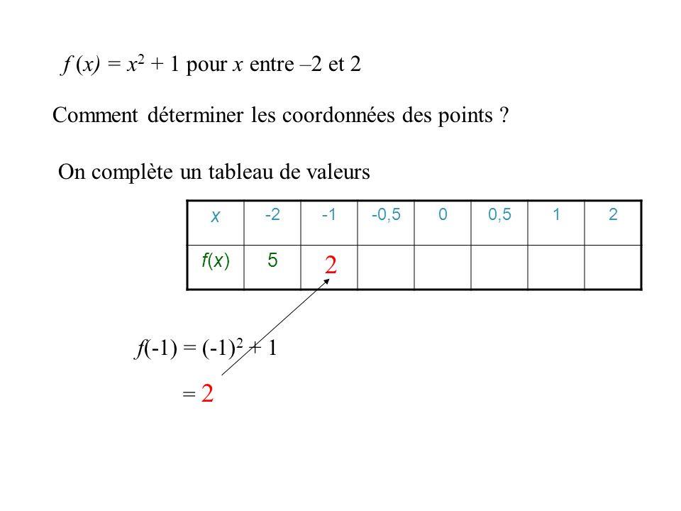 2 f (x) = x2 + 1 pour x entre –2 et 2
