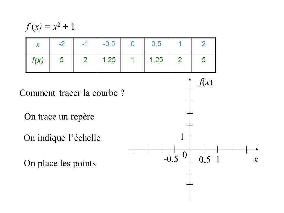 Comment tracer la courbe