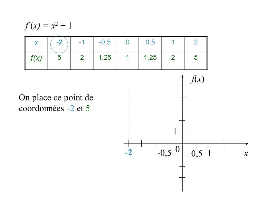On place ce point de coordonnées -2 et 5