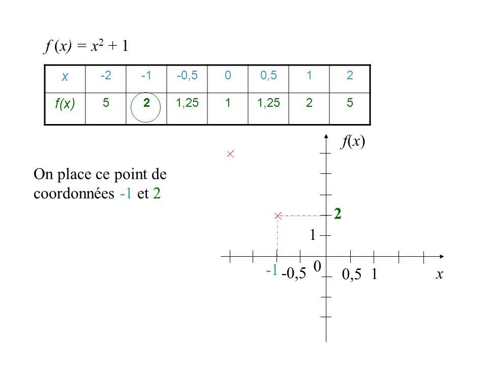On place ce point de coordonnées -1 et 2