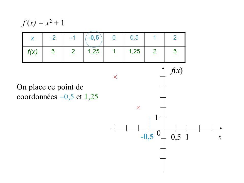 On place ce point de coordonnées –0,5 et 1,25