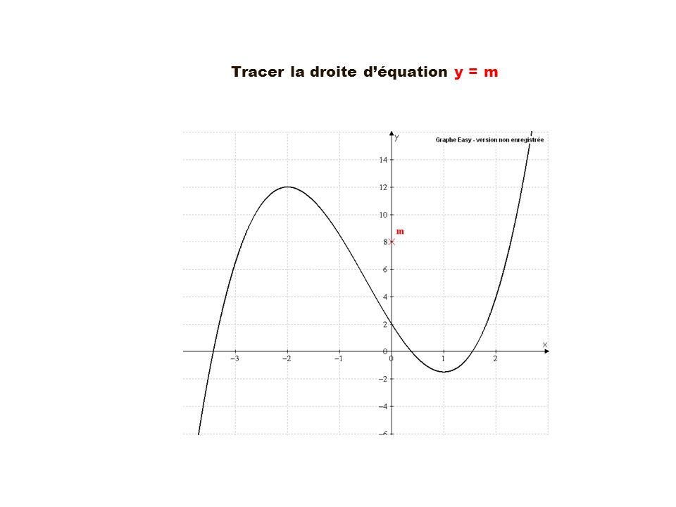 Tracer la droite d'équation y = m