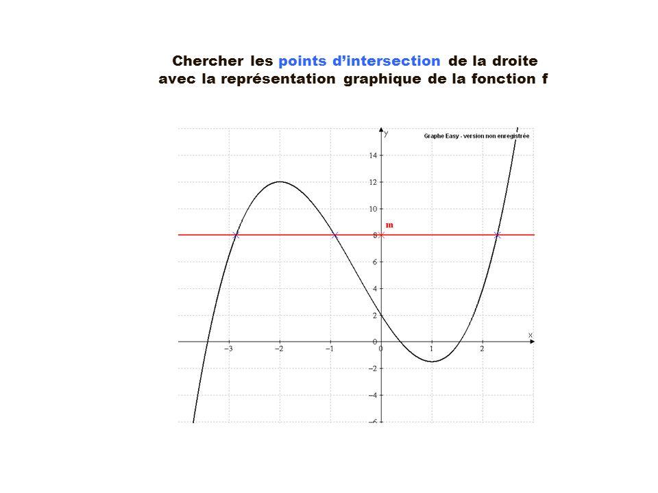 Chercher les points d'intersection de la droite avec la représentation graphique de la fonction f