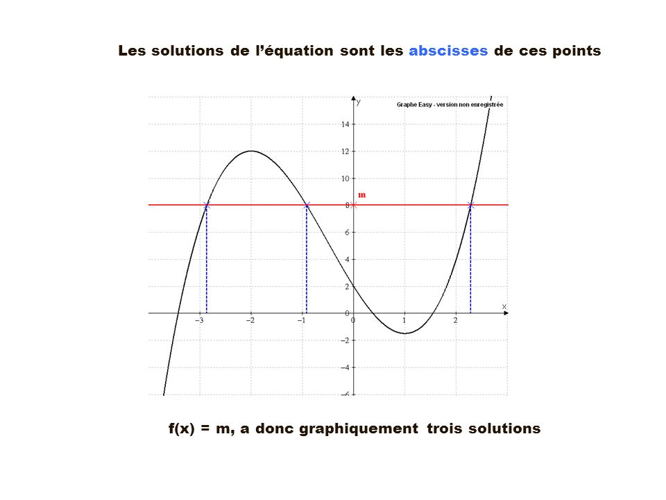 Les solutions de l'équation sont les abscisses de ces points