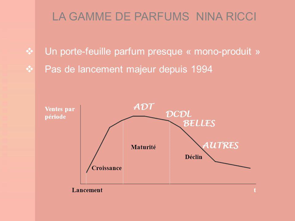LA GAMME DE PARFUMS NINA RICCI