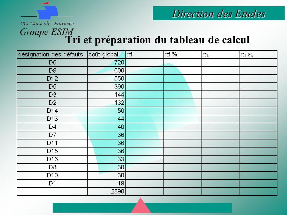 Tri et préparation du tableau de calcul