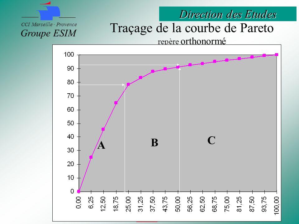 Traçage de la courbe de Pareto repère orthonormé