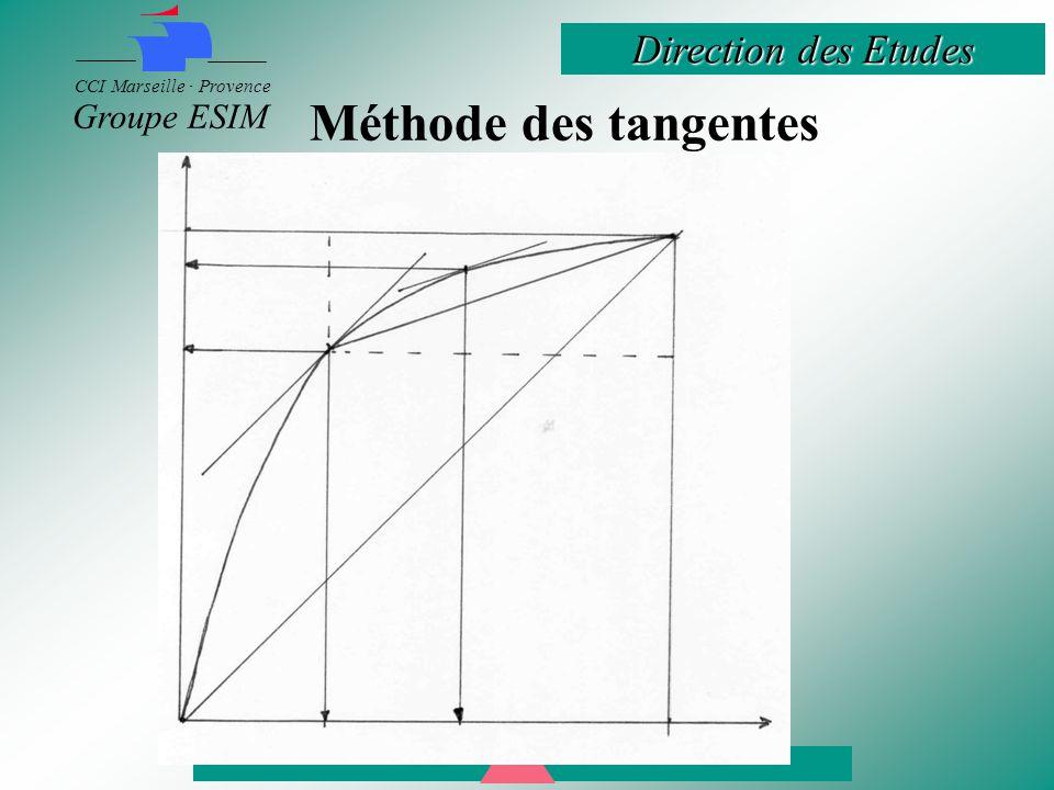 Méthode des tangentes