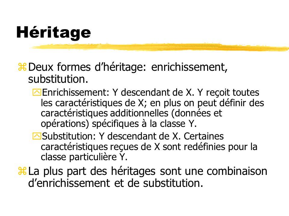 Héritage Deux formes d'héritage: enrichissement, substitution.