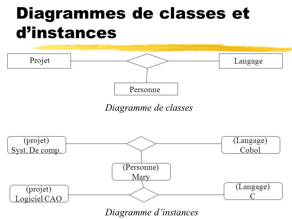 Diagrammes de classes et d'instances
