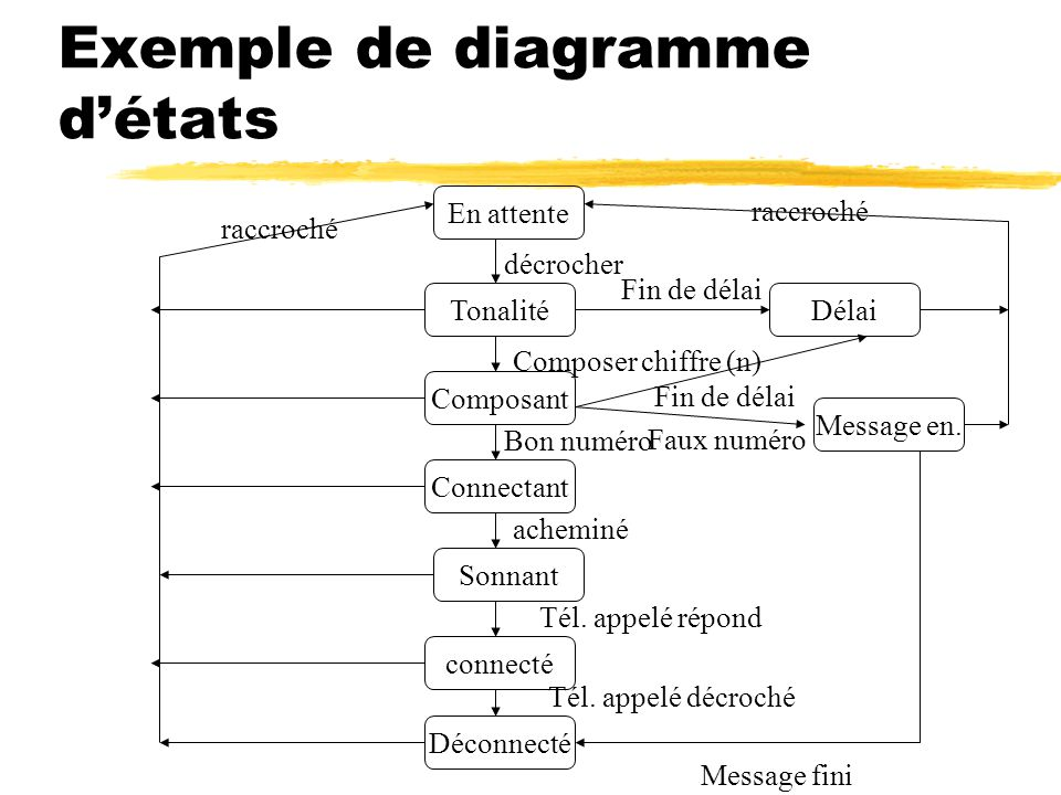 Exemple de diagramme d'états