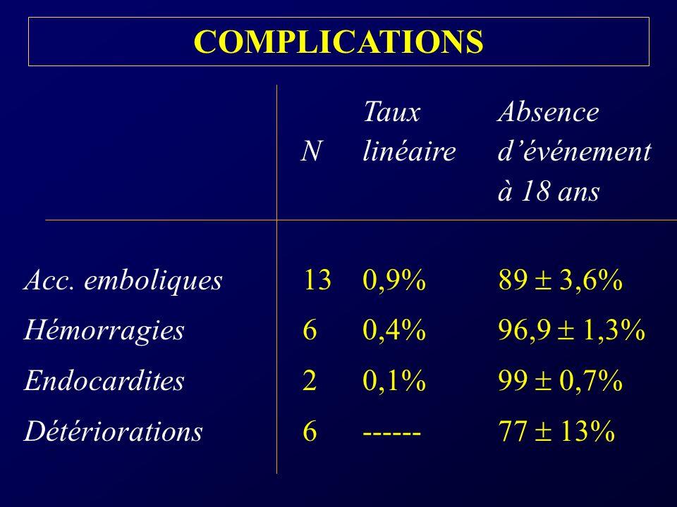 COMPLICATIONS à 18 ans Acc. emboliques 13 0,9% 89  3,6%