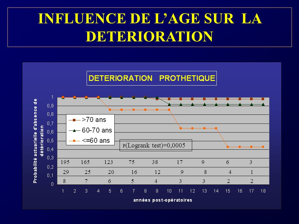 INFLUENCE DE L'AGE SUR LA DETERIORATION