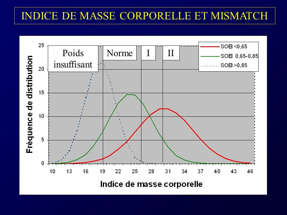 INDICE DE MASSE CORPORELLE ET MISMATCH
